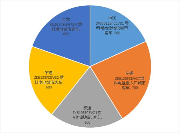 21款燃料电池客车入选工信部公示第1批免车船税新能源汽车目录