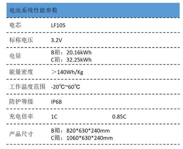 创源动力电池LF105标准箱