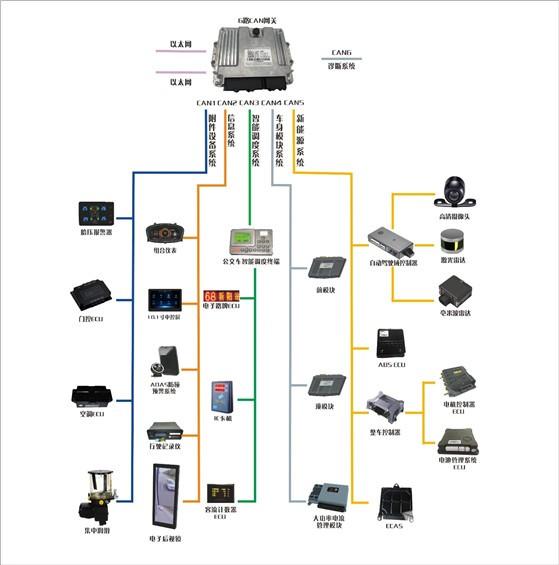 森鹏科技CAN总线控制系统