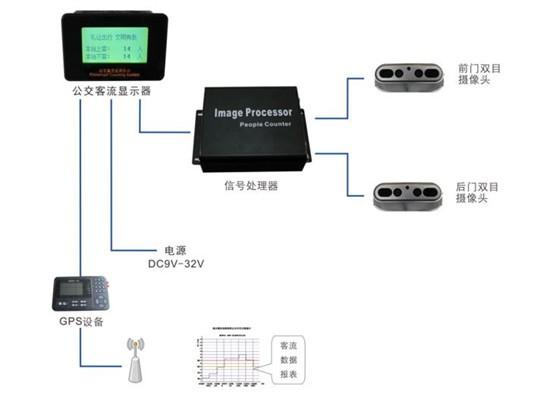 森鹏科技客流监测系统
