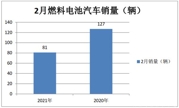 前2月燃料电池汽车订单数量已近700辆,燃料电池汽车高光时刻要来了?