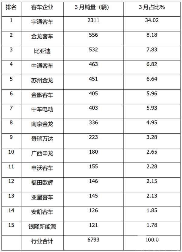 """""""二通二龙+比亚迪""""居前五 一季度7米以上大中型客车销量榜单出炉"""