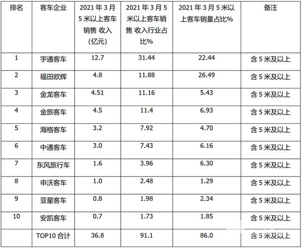 2021年3月及一季度客车TOP10销售业绩榜单出炉