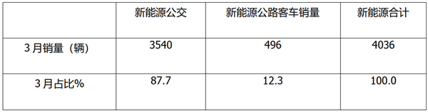 宇通、中车稳居冠亚军,8-9米热卖!2021年一季度新能源公交客车市场盘点