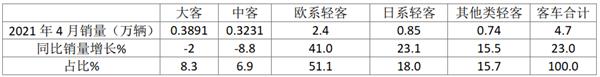 上汽大通超2万辆 南京依维柯大涨99% 前四月欧系轻客领涨客车大盘