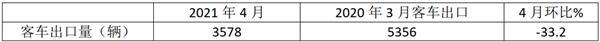 2021年4月及1-4月我国客车出口市场简析