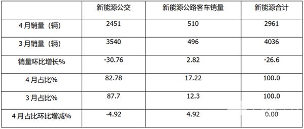 2021年4月及1-4月新能源公交客车市场特点解析