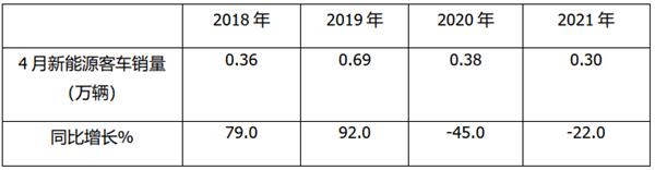 2021年4月及1-4月新能源客车终端市场深度解析