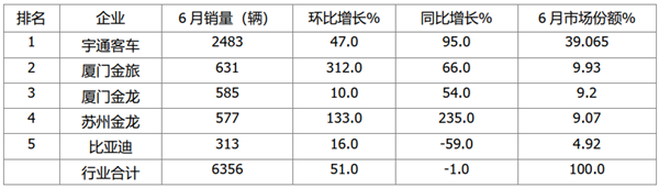 2021年6月及上半年主流企业大、中、轻客车销量榜单
