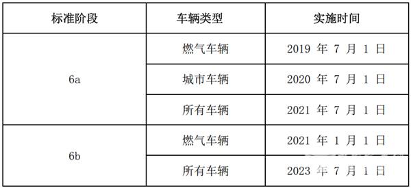 2021年上半年国六天然气客车市场特点小结