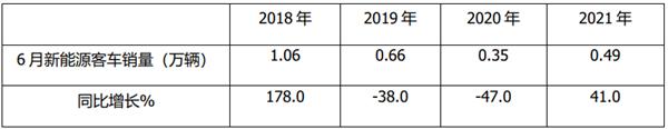 2021年上半年新能源客车终端市场特征总结分析