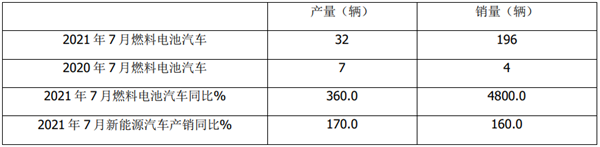 2021年7月及1-7月燃料电池客车市场特点简析