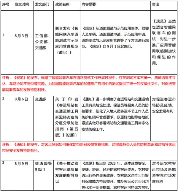 2021年8月有关国家层面客车发展政策汇总简析