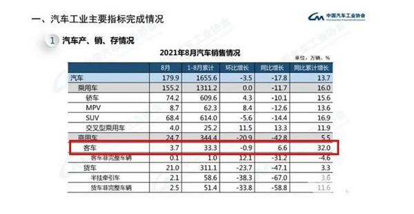 中客涨10.7% 轻客领涨商用车大盘!1-8月大中轻客车销量累计同比增长32%