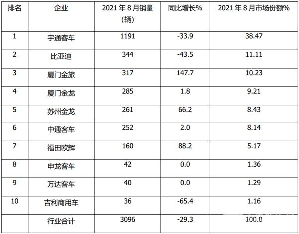 2021年8月及1-8月大、中、轻客车销量top10榜单