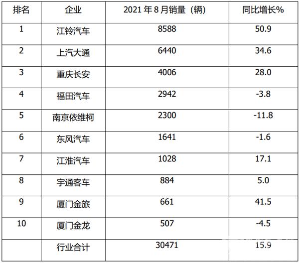 """宇通单月杀入前8 欧系称雄演绎""""8连涨"""" 2021年8月及1-8月轻客市场特点简析"""