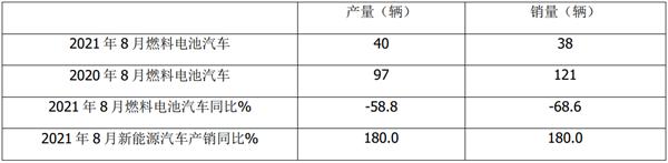 跑输新能源大盘,流向北京最多!2021年8月及1-8月燃料电池客车市场简析