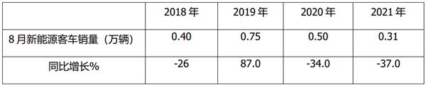 销量创近年新低,纯电动主体地位更强!2021年1-8月新能源客车终端市场分析