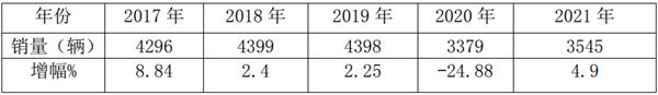 增幅明显收窄 200万以上受影响最大 2021年前三季度高档客车市场特点总结