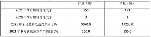 跑赢新能源客车大盘,福田欧辉实销最多!前三季度燃料电池客车市场简析